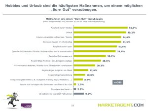Burnout-Studie-Marketagent
